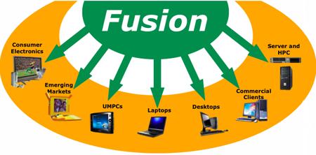 AMD Fusion detaylandı; 40/32nm, çift çekirdek ve RV800 serisi entegre gpu