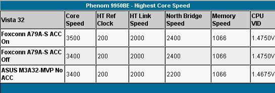 AMD'nin Phenom işlemcileri için daha fazla hız aşırtma; SB750 köprüsü deşifre edildi