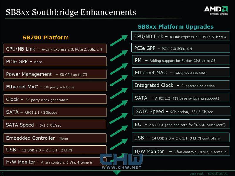AMD'nin yeni güney köprüsü SB800'ün detayları belirdi