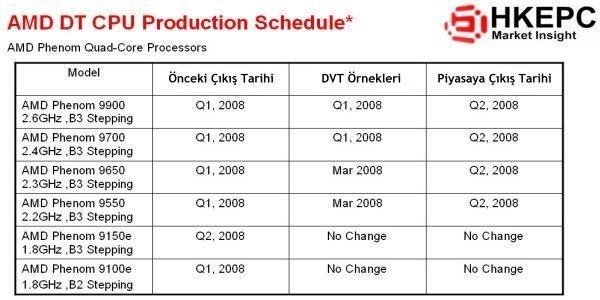 AMD'nin 2008 kreasyonu; Hangi Phenom modeli ne zaman geliyor