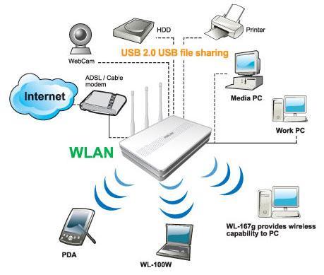 Asus WL-500W; bir kablosuz router daha nelere sahip olabilir ki?