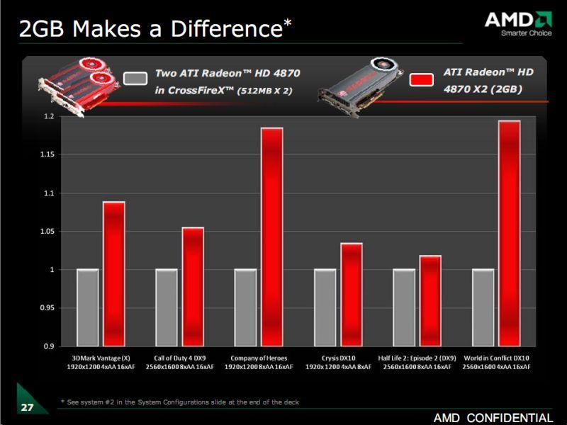 AMD: Ekran kartlarında 2GB bellek kullanıyoruz çünkü fark yaratıyor