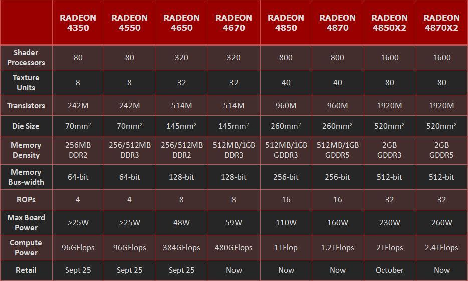 ATi Radeon HD 4000 serisinin tüm bireylerine yakından bakış