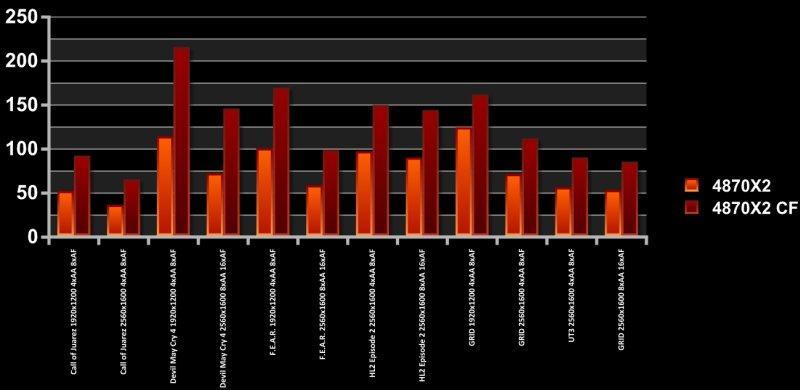 ATi Radeon HD 4870 X2'nin Crossfire performansı dikkat çekebilir