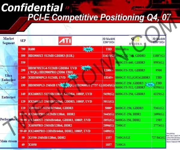 ATi'den inciler: Radeon HD 3850 & 3870'in performansı ve R680