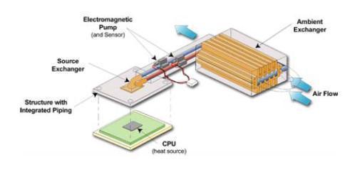 Sapphire'den yepyeni ekran kartı soğutma sistemi