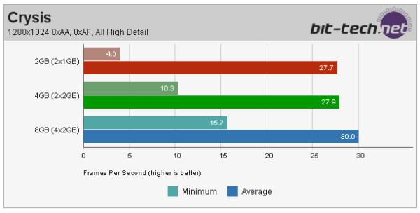 Sistem bellek kapasitesinin oyun performanslarına etkisi; 2GB vs. 4GB vs. 8GB