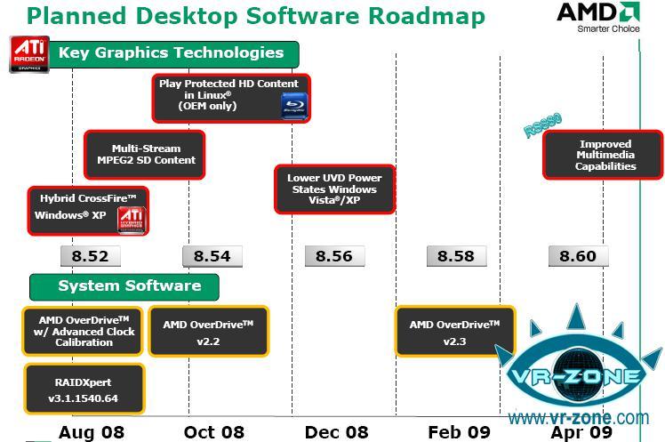 AMD-ATi'nin Catalyst sürücü yol haritası belirdi