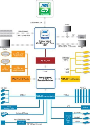 VIA'dan CN700 IGP; C7 işlemciler ve Mini ITX sistemler için entegre grafik kartlı çipset çözümü