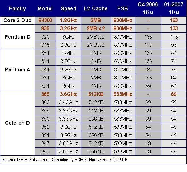 Intel'den ekonomik fiyatlı Conroe işlemciler ve ciddi fiyat indirimleri