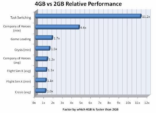 Corsair'den açıklama: 4GB'lık sistem belleği 2GB'dan daha iyi