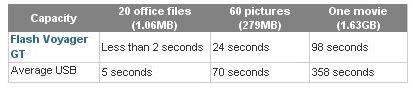Corsair Flash Voyager GT 16GB'ı duyurdu