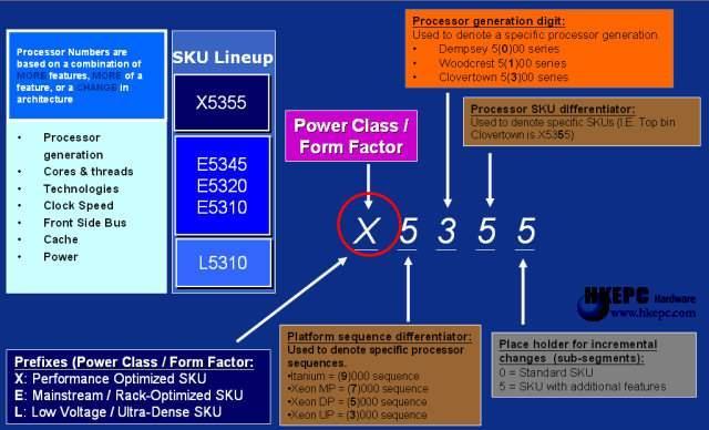 Intel'den Yeni 4 Çekirdekli Core 2 Extreme QX6700 ve Core 2 Quadro Q6600