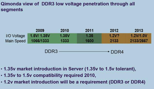 DDR4 bellekler için hedef 2012