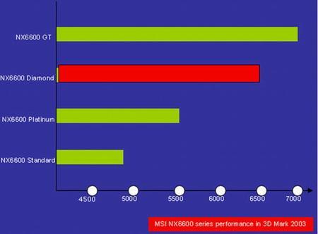 nVidia 6600' e %35 hız dopingi - MSI NX6600 Diamond