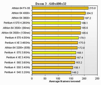4 GHZ' e bir adım daha - Intel Pentium 4 570J 3.8GHz