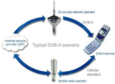 Cep telefonu ve Cep bilgisayarlarından Dijital TV izlemeye hazırlanın ; DMB ve DVB-H teknolojileri