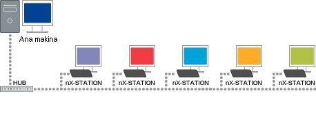 Elsa nX-Station ile bir makinayı altı kişi aynı anda kullanın