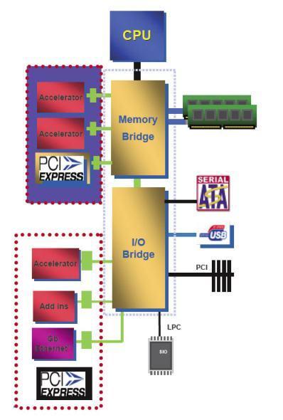 İş istasyonları için yenilikler: AMD Torrenza ve Intel Geneseo platformları
