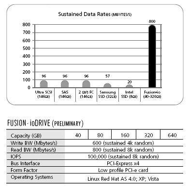 Fusion IO disk teknolojisinde devrim yaptı ürünler 2008 başı gibi hazır