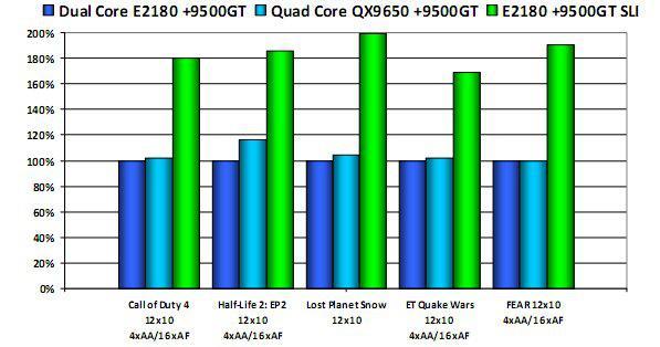 Nvidia'nın giriş seviyesindeki yeniz kozu GeForce 9500GT mercek altında