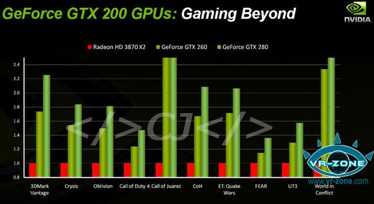 Nvidia'nın oyun testleri; GeForce GTX 200 serisi vs. ATi Radeon HD 3870 X2