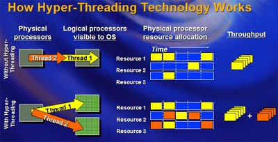 Intel'den fiyat indirimleri ve dahili bellek kontrolcüsüne geçiş - Asus'dan L1N64-SLI WS (4x4)