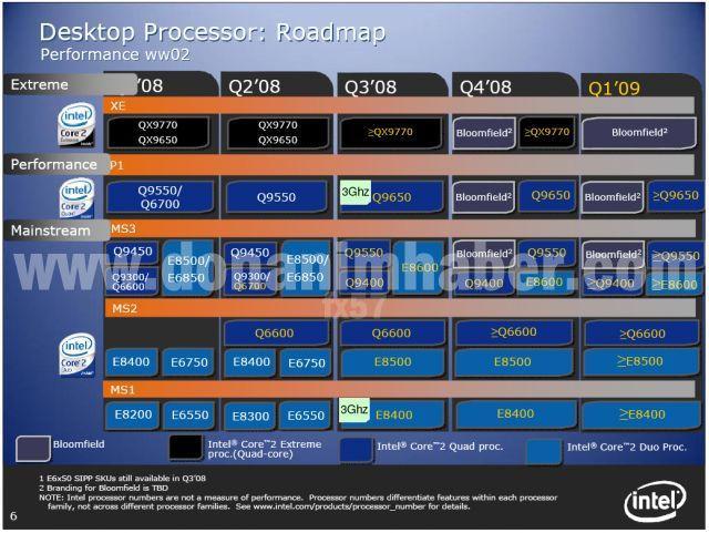 Intel'in 2008 yılı masaüstü yol haritası