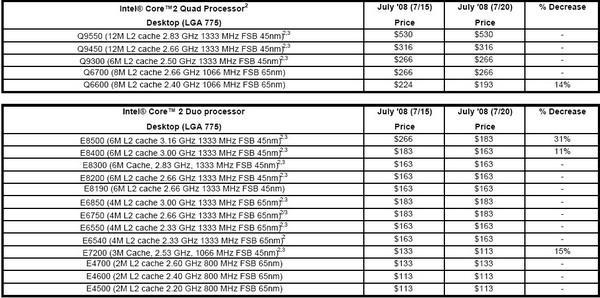 Intel işlemci fiyatlarında indirime gitti, Q6600 200$ altına düştü