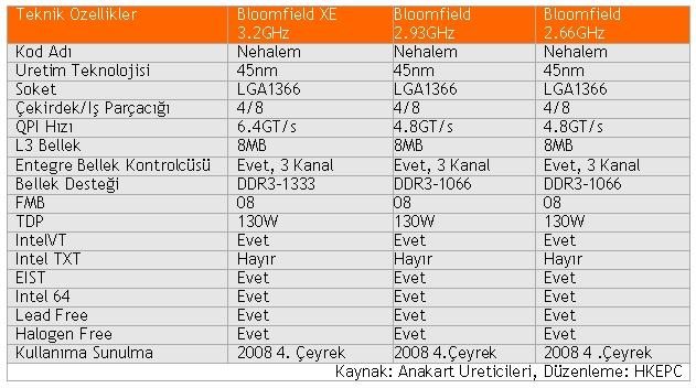 Intel'in Nehalem tabanlı ilk işlemcileri ve saat hızları ufukta göründü