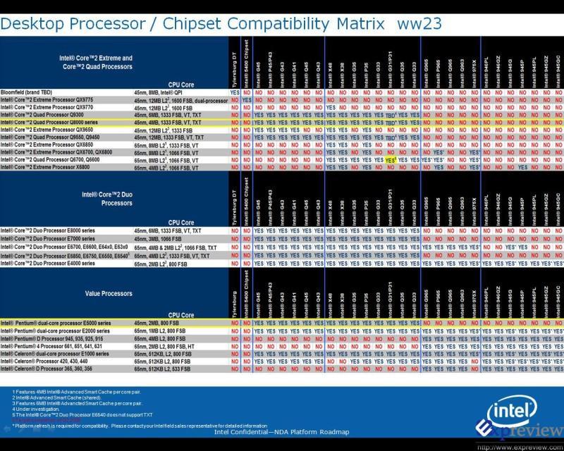 Intel'den çift çekirdekli E5000 ve dört çekirdekli Q8000 serisi yeni işlemciler geliyor