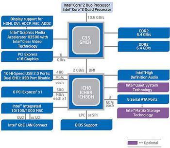 Intel G35'in 3DMark sonuçları ortaya çıktı