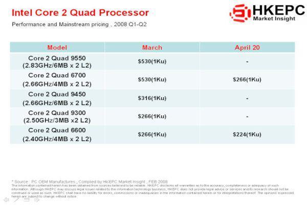 Intel'in Mart ayında kullanıma sunacağı dört çekirdekli Q9000 serisi ve fiyat bilgileri