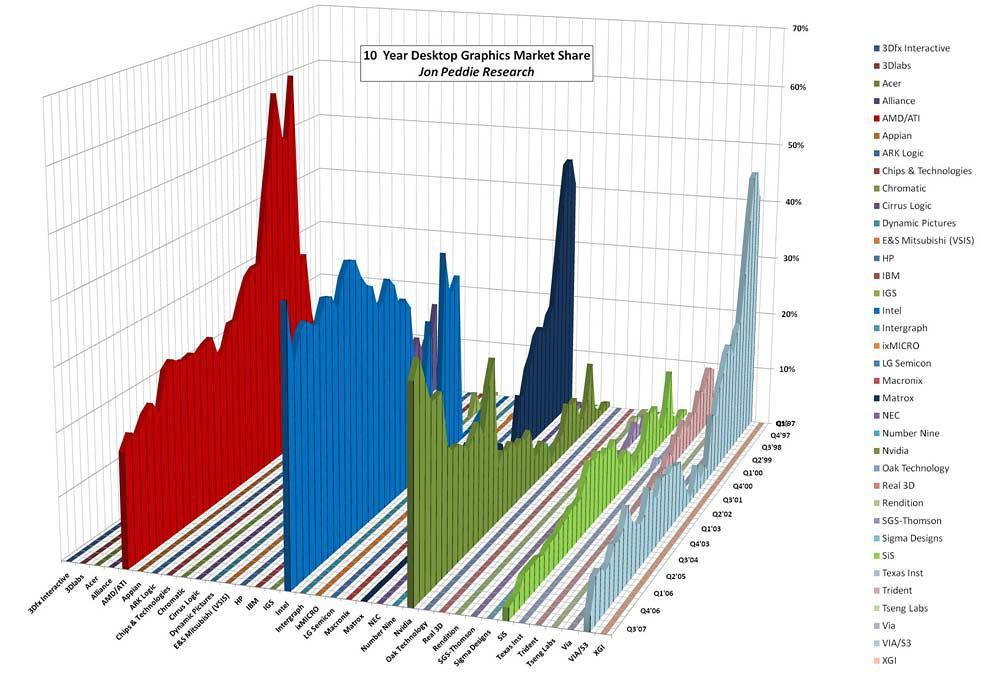 Ekran kartı pazarındaki 10 yıllık değişim