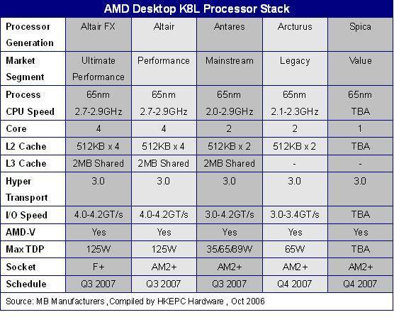 AMD'den K8L Mimarisine sahip tek ve çift çekirdekli yeni işlemciler