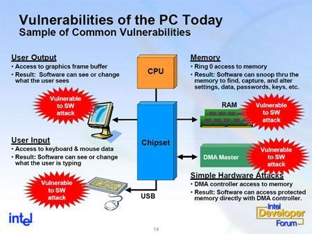 Intel'den LaGrande ; bilgi güvenliğinde donanımsal çözüm