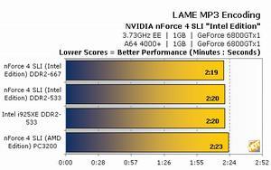 Sonunda Intel platformuna SLI  desteği geldi  -  nForce4 SLI Intel Edition