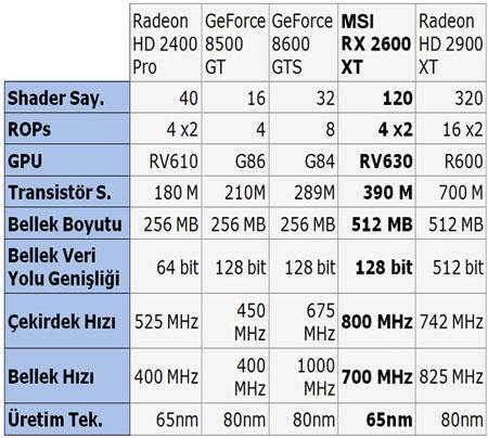 MSI RX2600XT ekran kartı video incemelesi