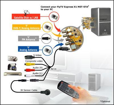LifeView'den FlyTV Express X1 MST-STA2 ; gelecekteki TV kartınız hazır