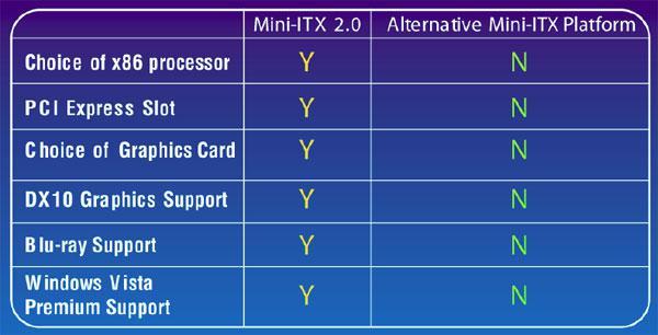 VIA ve Nvidia yakınlaşması başladı; Mini-ITX platformunda harici ekran kartı devri