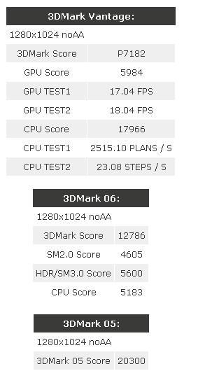 ATi Radeon HD 4850 ve 2.93GHz'de çalışan Nehalem aynı sistemde