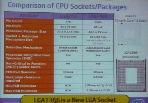Intel'in yeni soket formu LGA 1366 daha büyük daha pinli