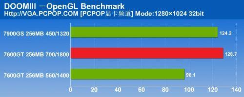 Ati Radeon X1650XT'e yenilenmiş 7600GT ile gelen cevap