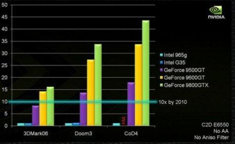 Nvidia Intel'i kızdıracak; İddialı açıklamalar geldi