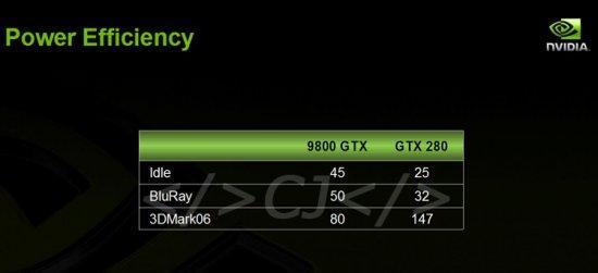 GeForce GTX 280 bekleme durumunda 30 watt mı çekiyor ?