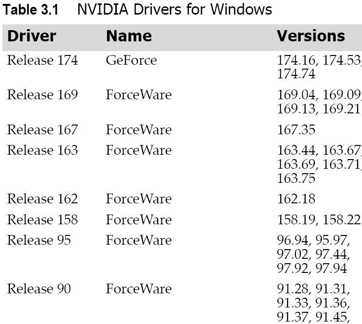 Nvidia sürücü isimlendirmesinde değişikliğe gidiyor