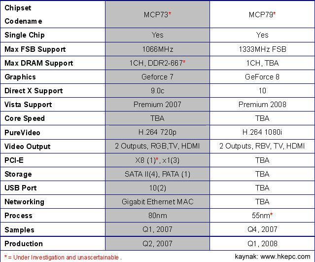 Nvidia'nın yeni hedefi: DirectX10  destekli entegre grafik çözümleri