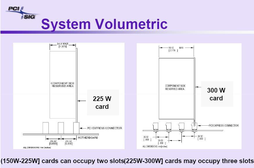 Geleceğin ekran kartları 3 slot ve 300 watt  mı olacak ?