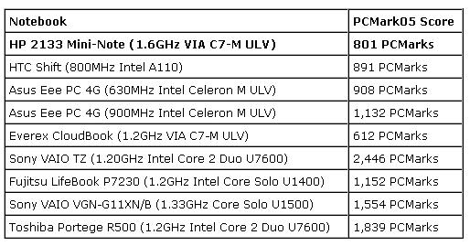 HP'den defter niyetine dizüstü bilgisayar;  2133 Mini-Note PC