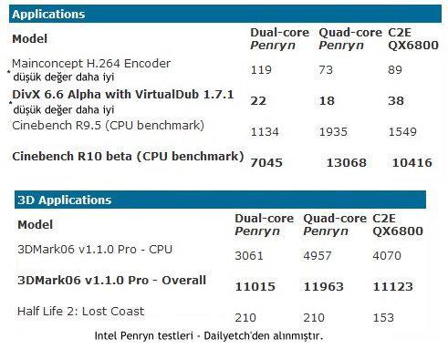 Intel 45nm Penryn işlemcilerinin (Yorkfiled - Wolfdale) test sonuçlarını açıkladı